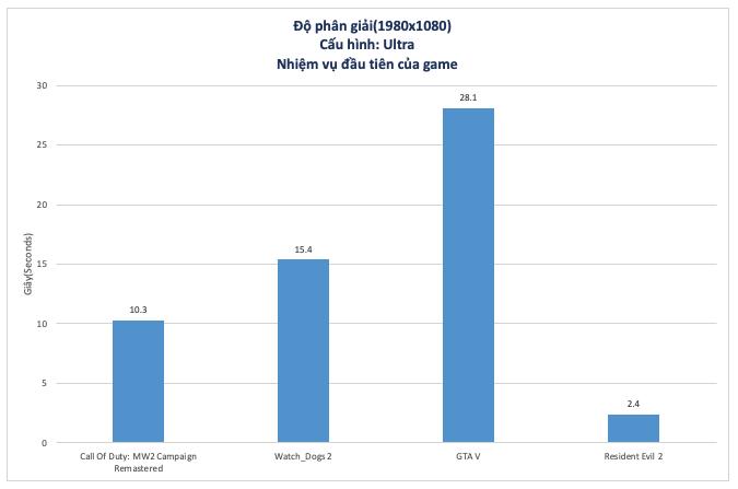 WD Blue SN550 250GB NVMe SSD