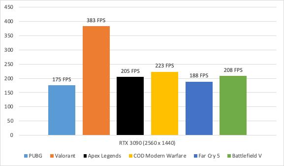 EVGA GeForce RTX 3090 FTW3 ULTRA GAMING - 24GB GDDR6X
