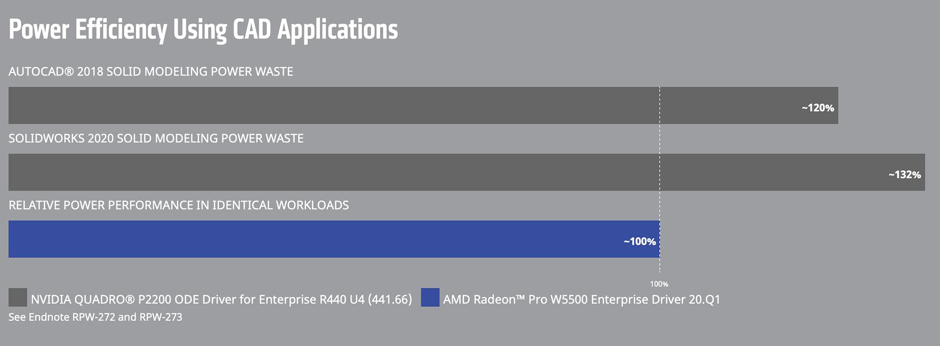 AMD Radeon™ Pro W5500 - 8GB GDDR6